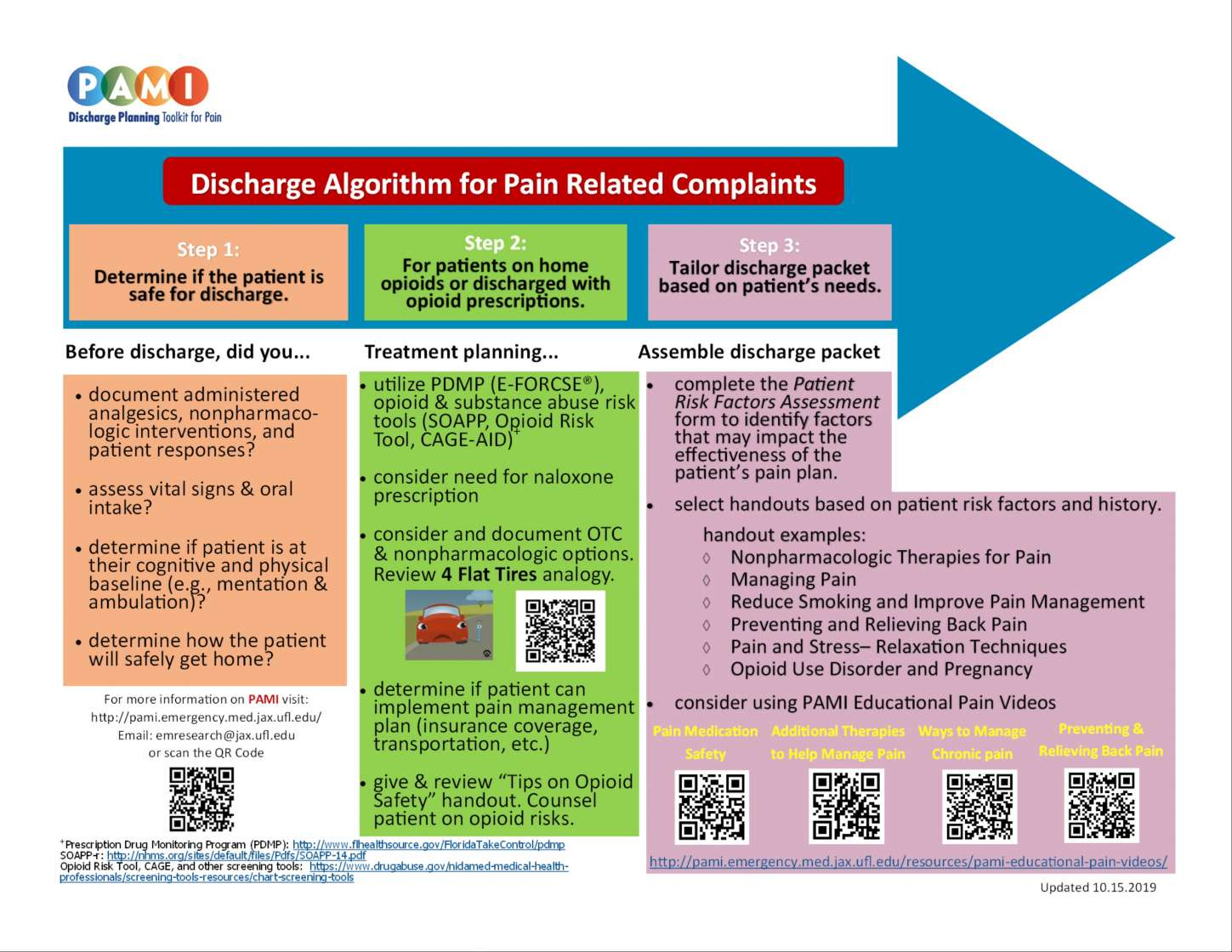 Discharge planning algorithm for the pain assessment and management initiative